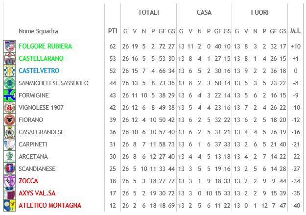 Classifica Juniores