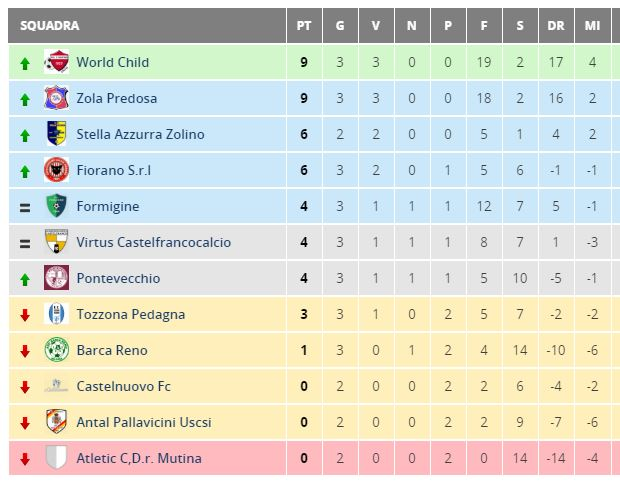 classifica allievi 2004